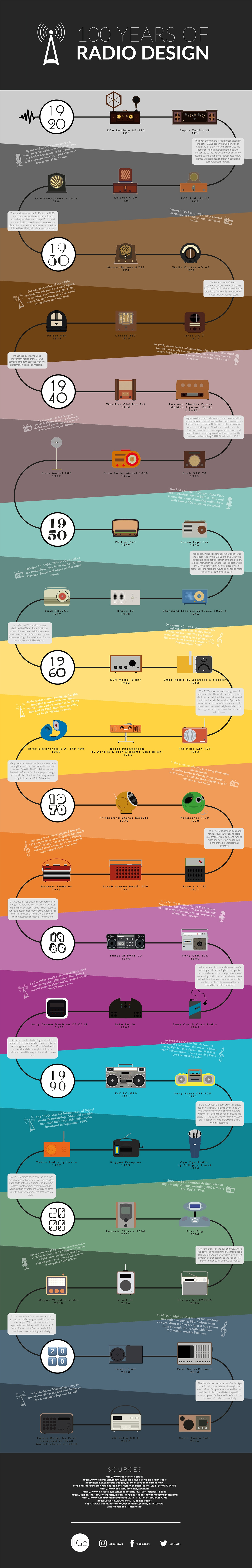 100 years of radio design [infographic]