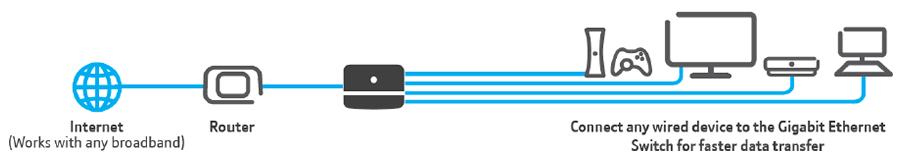 BT 5-Port Gigabit Ethernet Switch