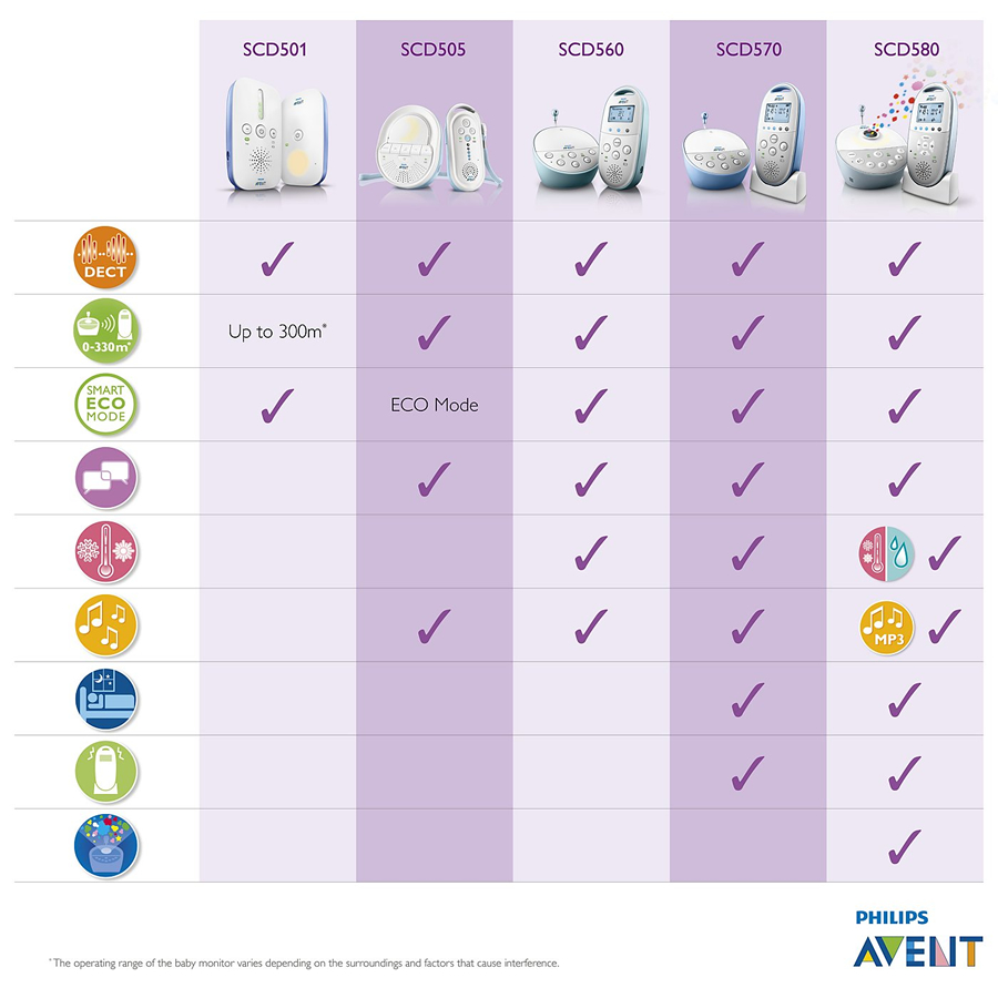 Philips AVENT Baby Monitors - Comparison
