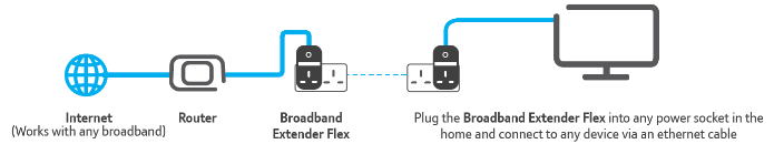 BT Broadband Extender 500 Flex
