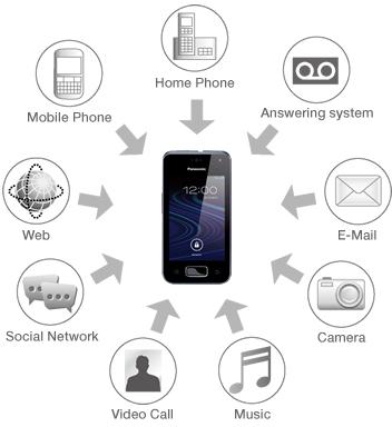 Panasonic KX-PRX150 Cordless Phone