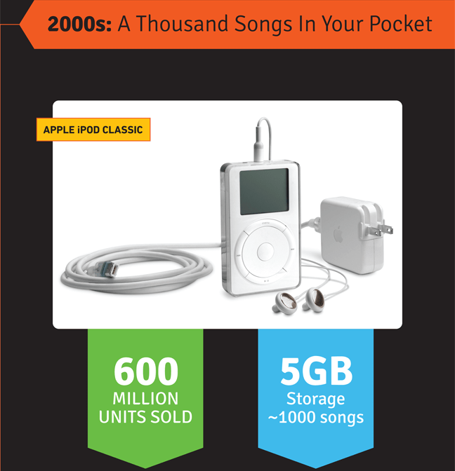 2000s-a-thousand-songs-in-your-pocket