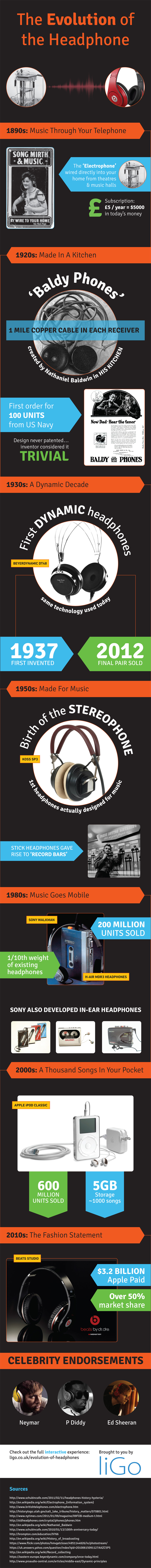 Headphone-Infographic